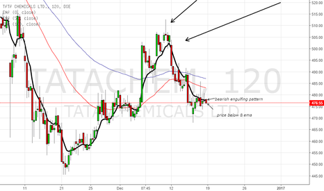 TATACHEM: bearish engulfing pattern there and price below 8 ema