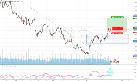 USDCAD: USD/CAD setting for rally