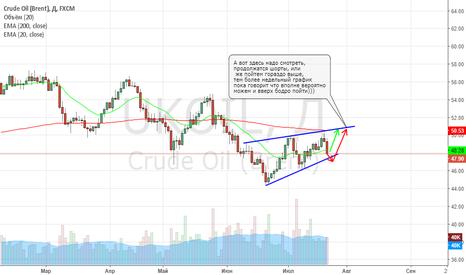 UKOIL: Нефть на 22.07.2017