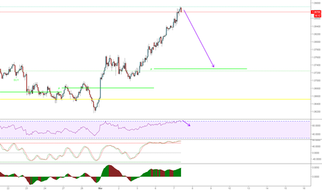 AUDNZD: Clearly Over-extended