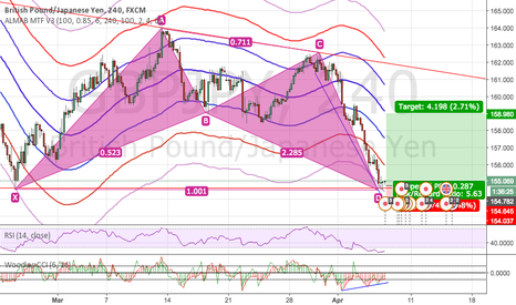 GBPJPY: Resons to long GBPJPY
