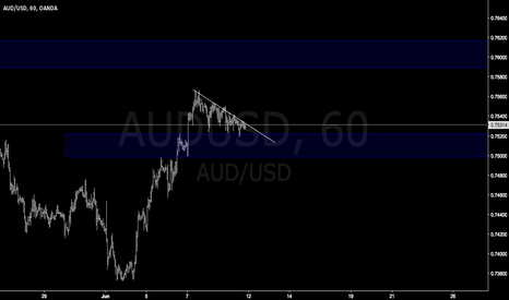 AUDUSD: AUDUSD easy trade scalping