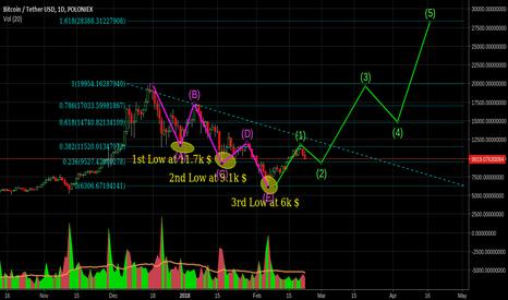 BTCUSDT: Temporary market correction, follow the big picture