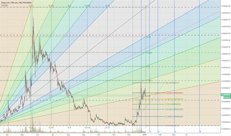 DOGEBTC: Doge Fibonacci levels- 4h