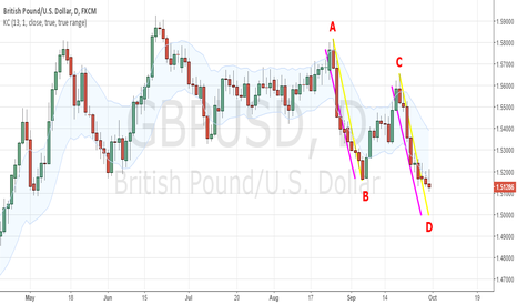 GBPUSD: AB=CD, so a little more to go?