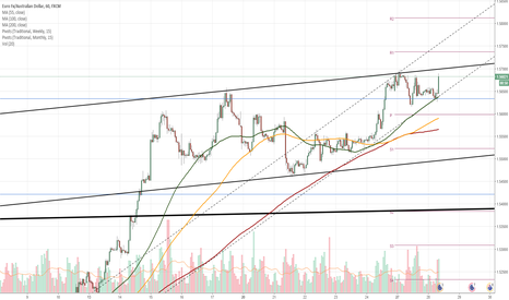 EURAUD: EUR/AUD 1H Chart: Euro consolidates near channel