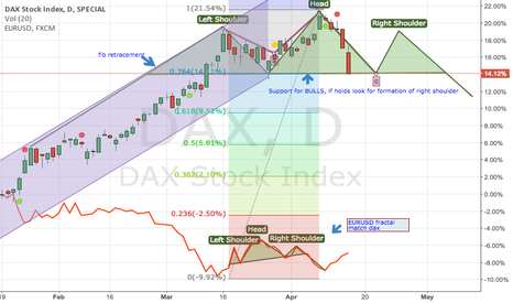 DAX: DAX head and shoulder theory possible formation