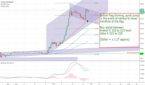 LTCEUR: Bullish Flag on Litecoin Buy signal around 250 Dollar ( 220Eur)