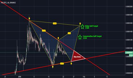 POEBTC: POE BTC Forecast - Po.et of Gold!