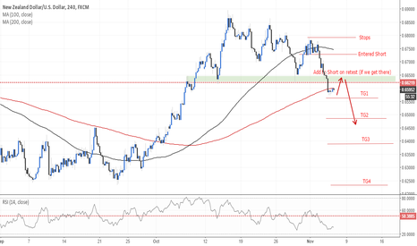 NZDUSD: Text Book - Support becomes resistance