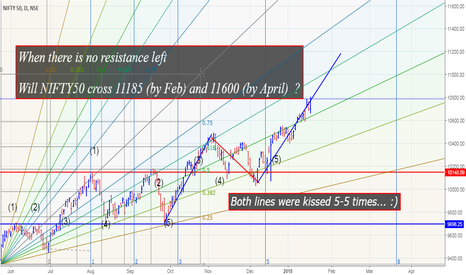 NIFTY: WILL NIFTY CROSS 11185/- IN NEXT ONE MONTH?