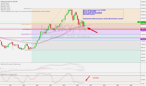 NKY: Nikkei 225 Index bullish indicating BEARISH trend on JPY coming