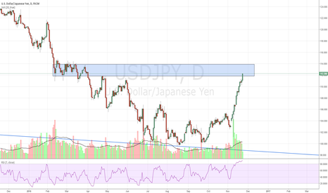 USDJPY: USDJPY possible short soon
