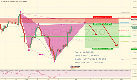 USDCHF: Cypher Pattern: Looking to Short USDCHF