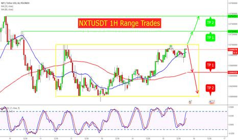 NXTUSDT: NXTUSDT 1H Range Trades