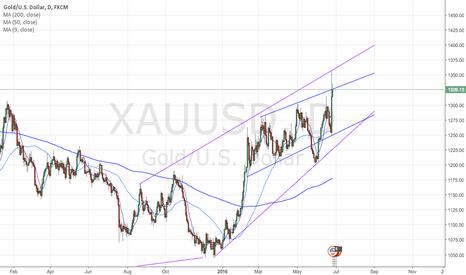 XAUUSD: Gold near top of short-term range