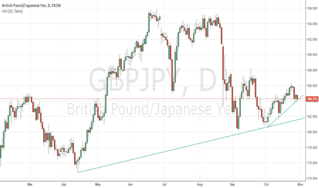 GBPJPY: Buy GBPJPY swing trade