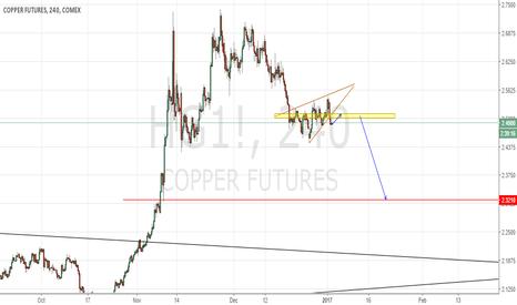 HG1!: Copper ! Short the pullback !