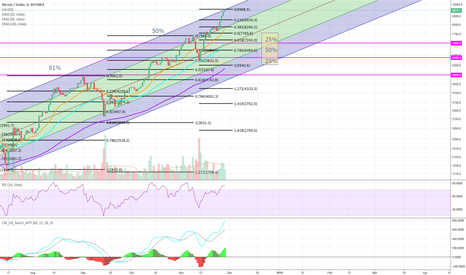 BTCUSD: Potential 'Buy Zone' looking back over past BTC corrections.