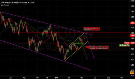 GER30: 3 possible scenarios  for the DAX