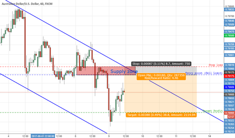 AUDUSD: The retracement supply zone going on