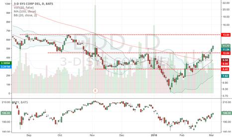 DDD: DDD: wait for a pullback