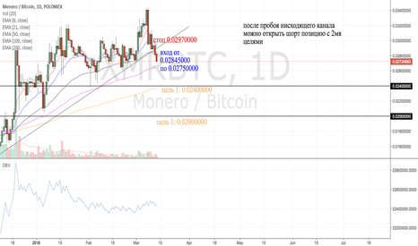 XMRBTC: XMR/BTC (short)