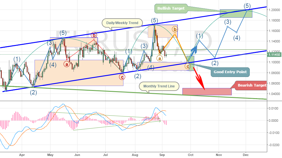 EURUSD, Daily, Elliot Wave