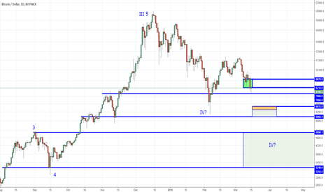 BTCUSD: The Perfect Storm - Higher Risk Trade Idea