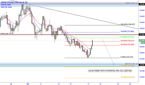 GBPJPY: Retracement?