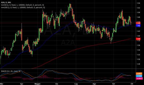 A2A: A2A   -   Punto critico