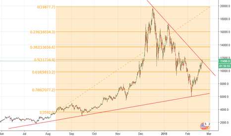BTCUSD: btc broke this down trend! could also be a fibo bouncing point