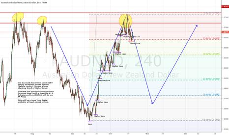 AUDNZD: Going Down -- Long Term Trade!