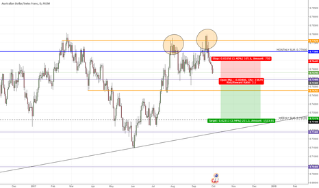 AUDCHF: AUDCHF Double Top