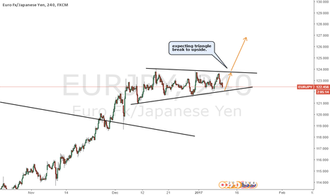 EURJPY: EURJPY expecting break to upside