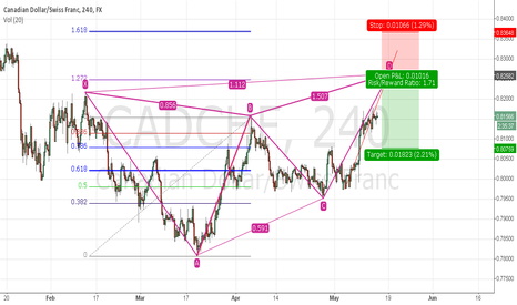 CADCHF: Perfect butterfly