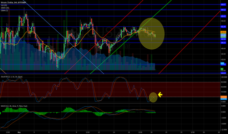 BTCUSD: No dump indicator , maybe it's the bottom?