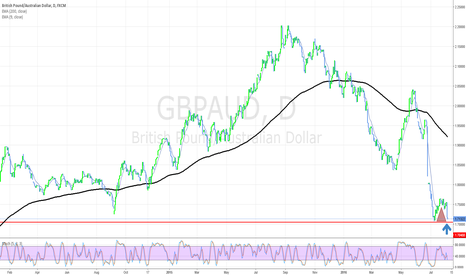 GBPAUD: GBP AUD DAILY CHART