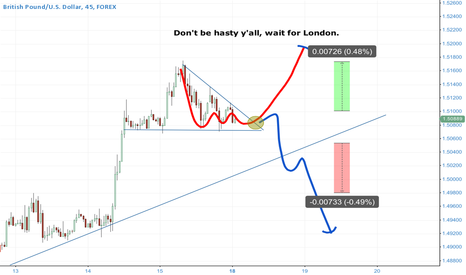 GBPUSD: Get paid for your patience.