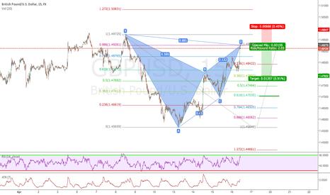GBPUSD: bat pattern @ market