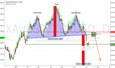 XAUUSD/XDRUSD: Gold in a Currency Basket : Pure Chartology...