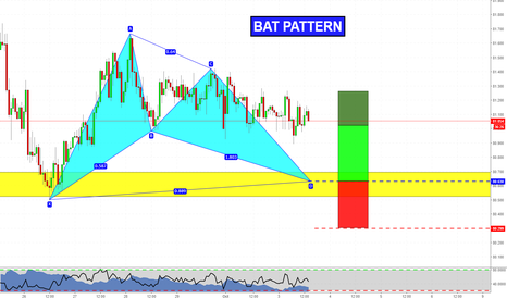 NZDJPY: Bat formation on NZDJPY