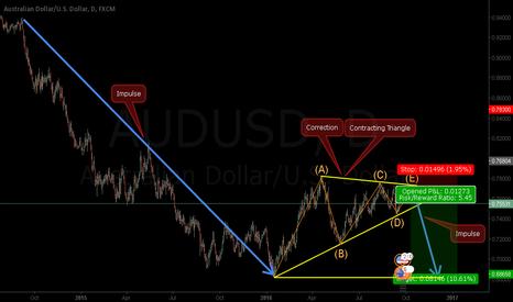 AUDUSD: AUDUSD - Triangle Near to End