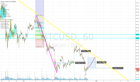 BTCUSD: craZY Time are coming