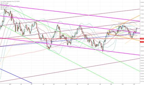 USDJPY: ドル円:基本的に様子見ですが、今が押し目買いの最後のポイントか?