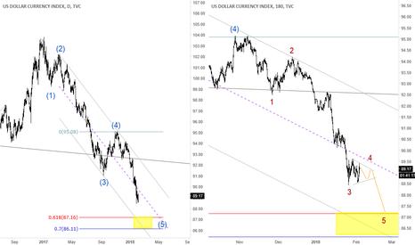 DXY: US Dollar daily elliott wave analysis