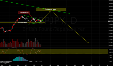 GBPJPY: GBPJPY The Buy and Sell Trade Plan