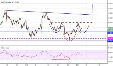 XAUUSD: GOLD: Right shoulder?
