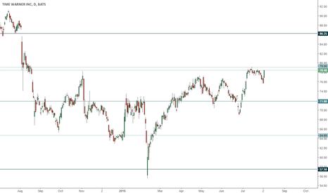 TWX: TWX trading range