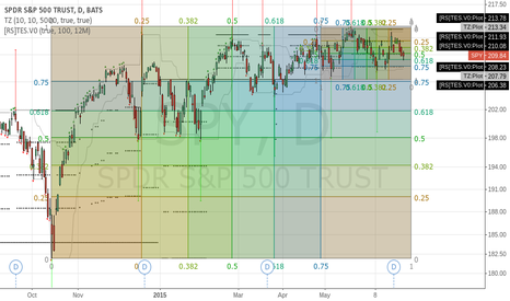 SPY: Great Way to draw Fibonacci levels using Gann,TZ, and TES